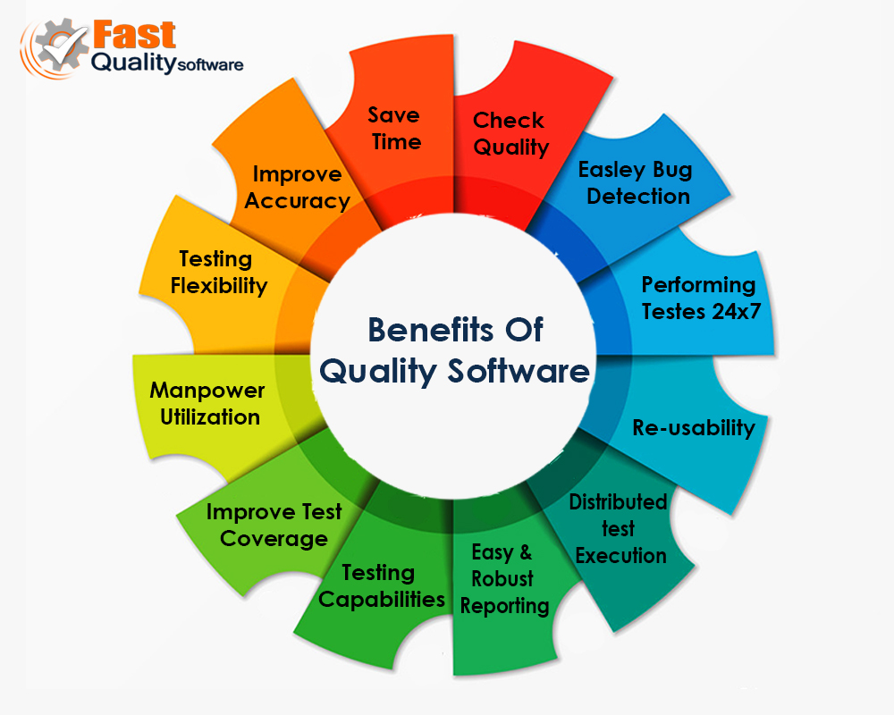 Benefits of Quality Software